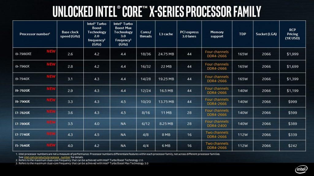 Intel Core-i9-X CPU