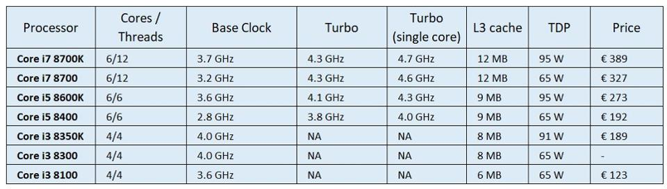 Coffee Lake CPU Models