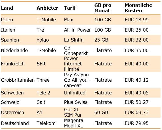 Mobilfunk Tarife Flatrates Europa Vergleich Preis