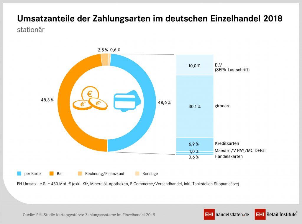 In Deutschland wurde erstmals mehr mit Karte gezahlt als mit Bargeld